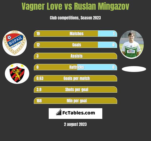 Vagner Love vs Ruslan Mingazov h2h player stats
