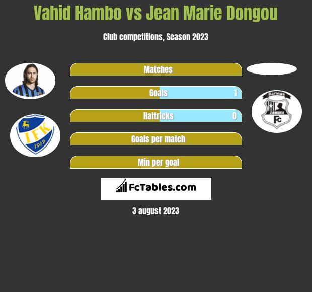 Vahid Hambo vs Jean Marie Dongou h2h player stats