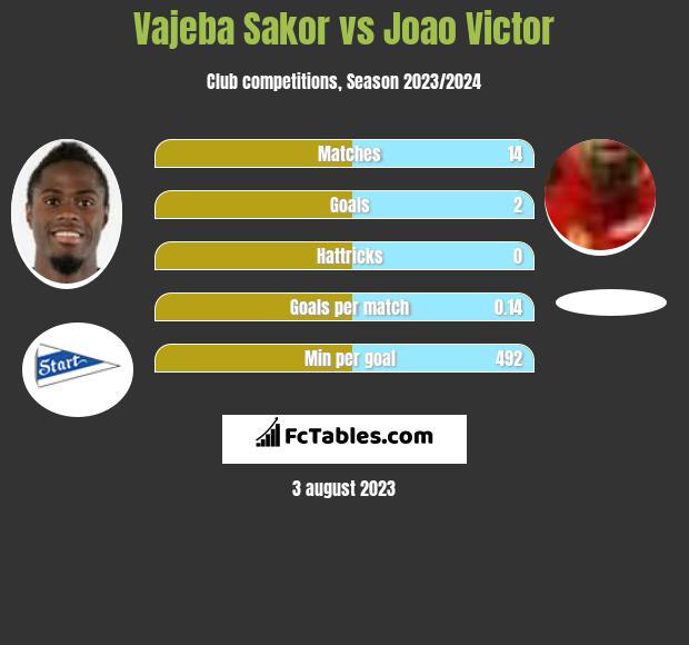 Vajeba Sakor vs Joao Victor infographic