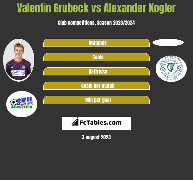 Valentin Grubeck vs Alexander Kogler h2h player stats