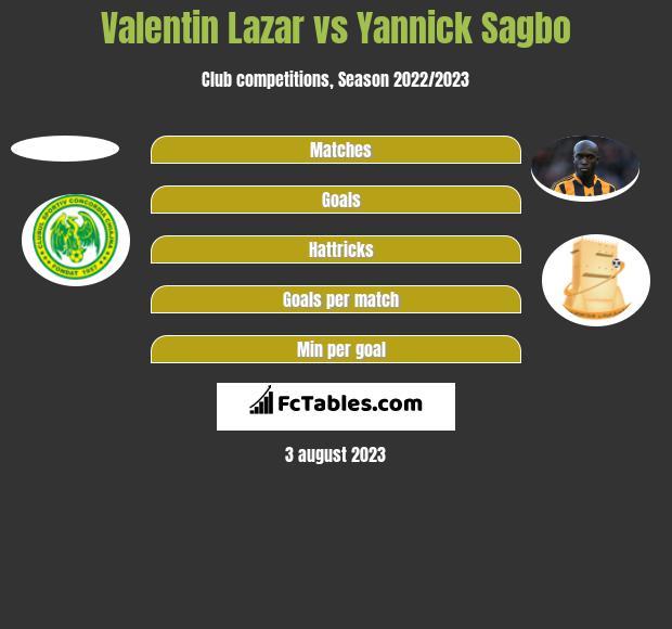 Valentin Lazar vs Yannick Sagbo h2h player stats