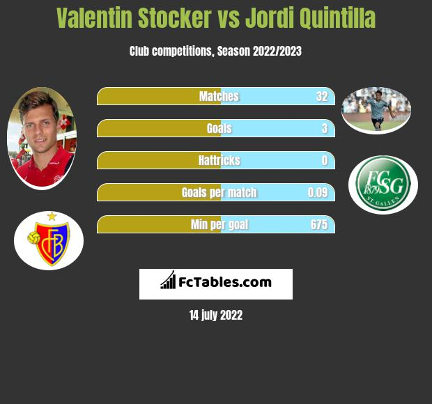 Valentin Stocker vs Jordi Quintilla h2h player stats