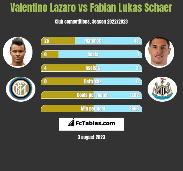 Valentino Lazaro vs Fabian Lukas Schaer infographic