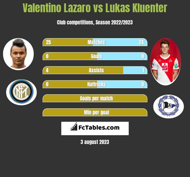 Valentino Lazaro vs Lukas Kluenter infographic