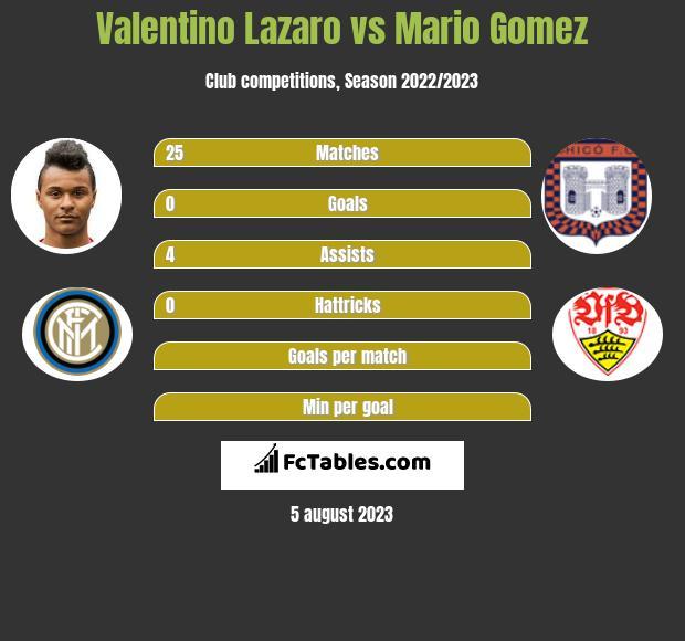 Valentino Lazaro vs Mario Gomez infographic