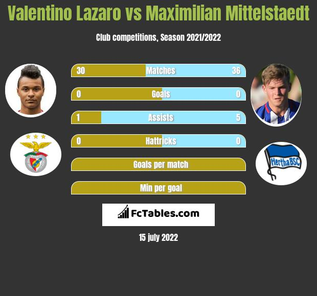 Valentino Lazaro infographic statistics for Hertha Berlin