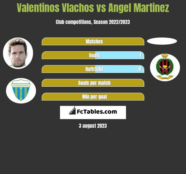 Valentinos Vlachos vs Angel Martinez infographic