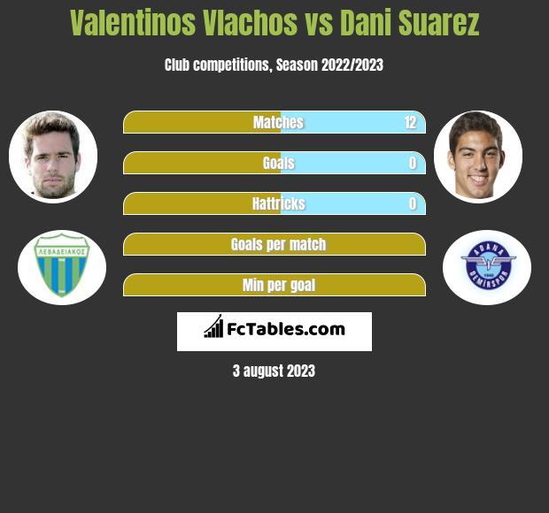 Valentinos Vlachos vs Dani Suarez infographic