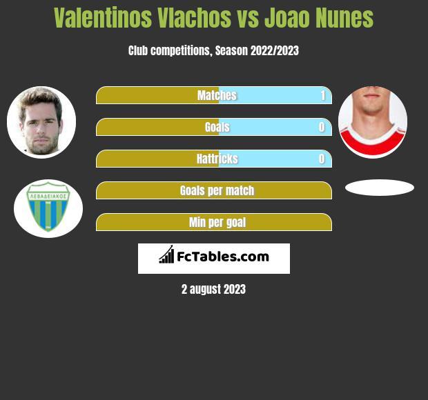 Valentinos Vlachos vs Joao Nunes infographic