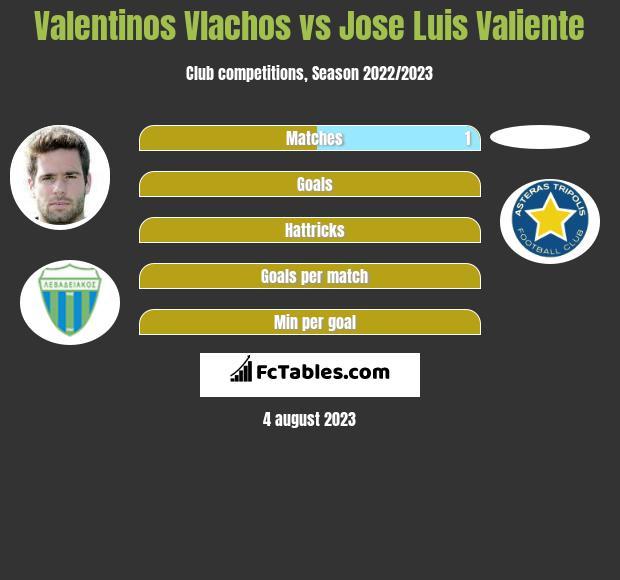 Valentinos Vlachos vs Jose Luis Valiente infographic