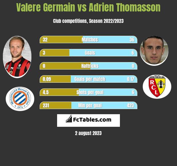 Valere Germain vs Adrien Thomasson infographic