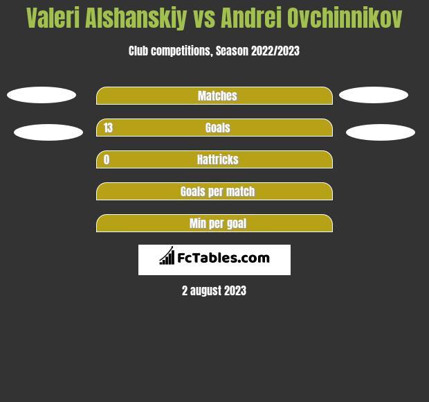 Valeri Alshanskiy vs Andrei Ovchinnikov h2h player stats
