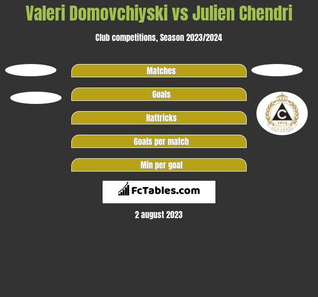 Valeri Domovchiyski vs Julien Chendri h2h player stats