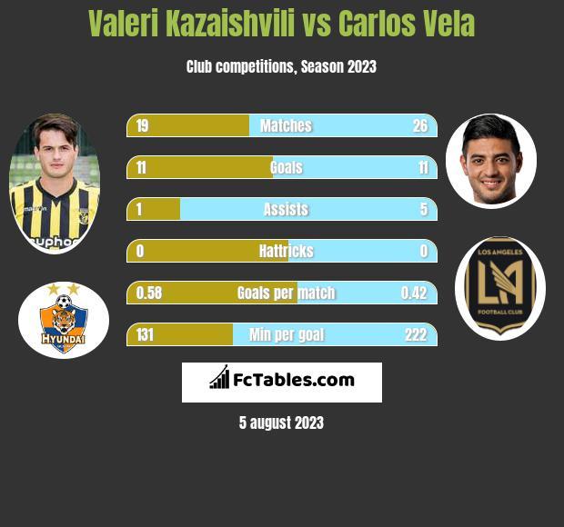 Valeri Kazaishvili vs Carlos Vela h2h player stats