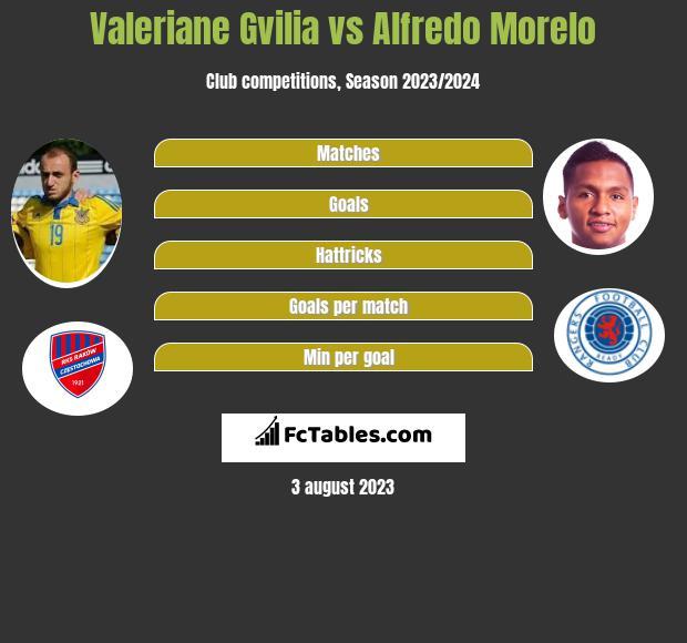 Valeriane Gvilia vs Alfredo Morelo h2h player stats