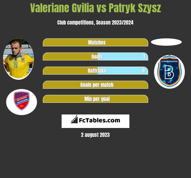 Valeriane Gvilia vs Patryk Szysz h2h player stats