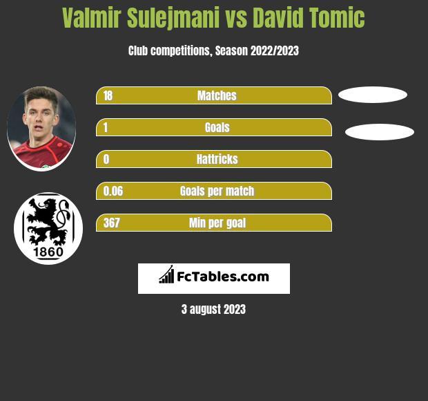 Valmir Sulejmani vs David Tomic h2h player stats