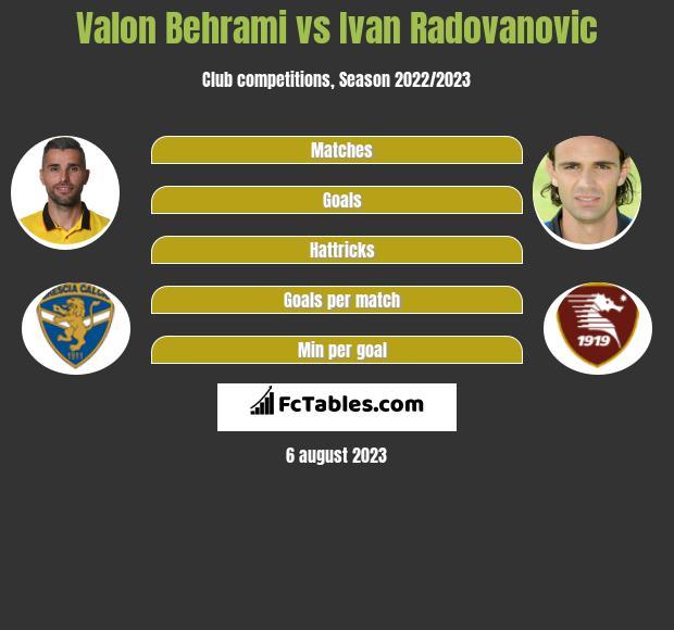 Valon Behrami vs Ivan Radovanovic infographic