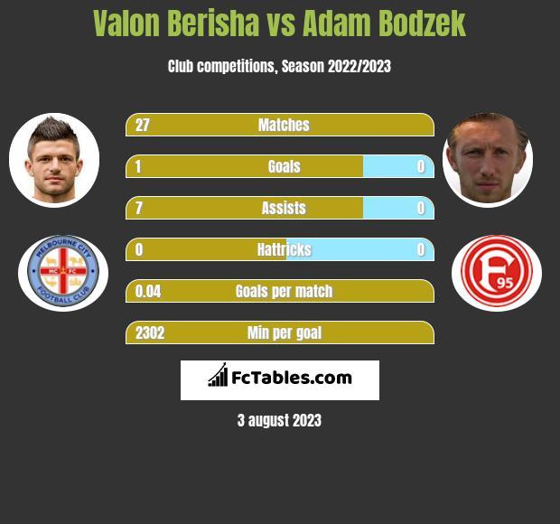 Valon Berisha vs Adam Bodzek infographic