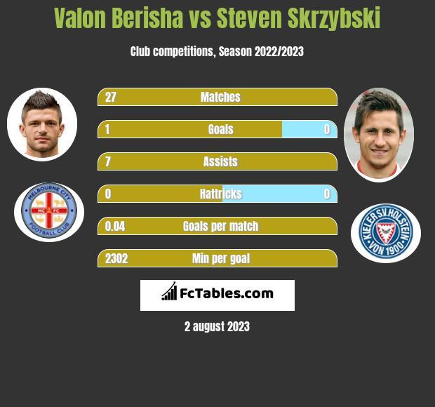 Valon Berisha vs Steven Skrzybski infographic