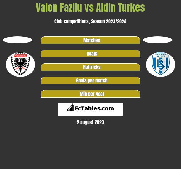 Valon Fazliu vs Aldin Turkes h2h player stats