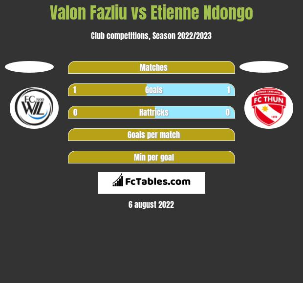 Valon Fazliu vs Etienne Ndongo h2h player stats