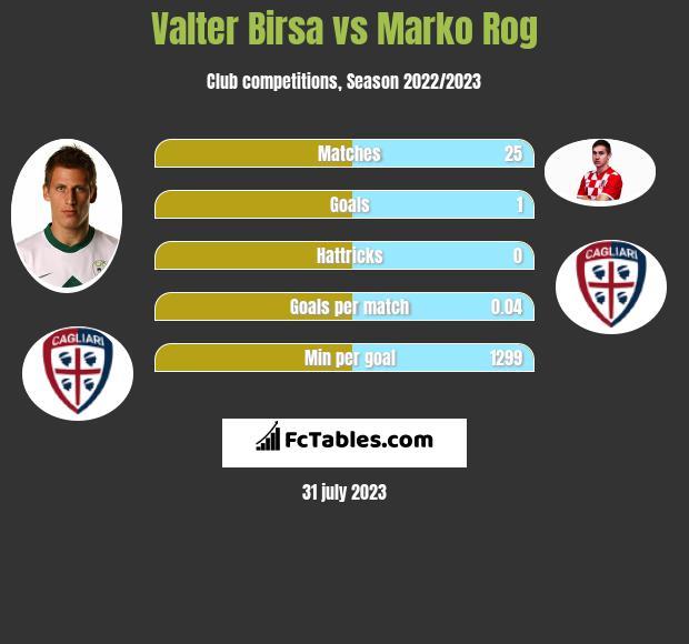 Valter Birsa vs Marko Rog infographic