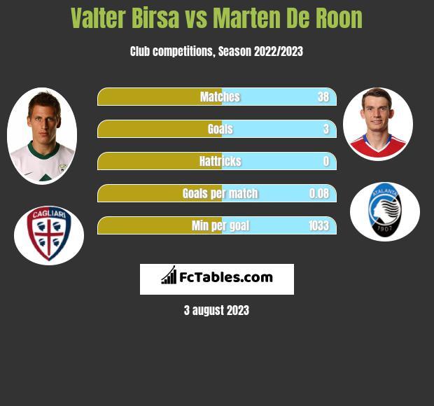 Valter Birsa vs Marten De Roon infographic