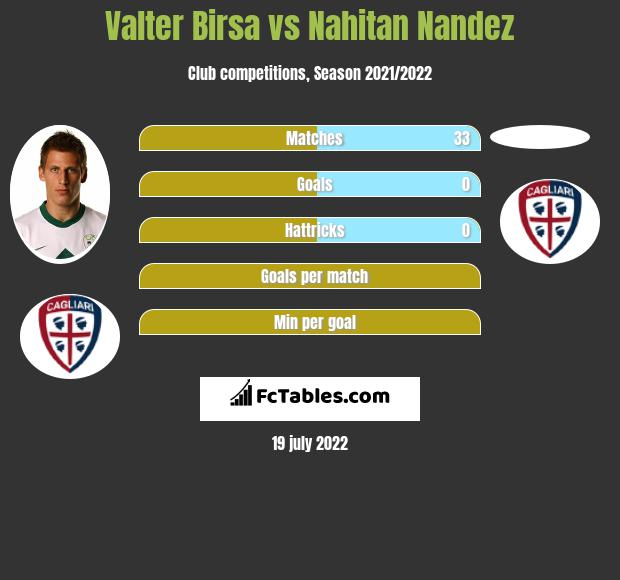 Valter Birsa vs Nahitan Nandez infographic
