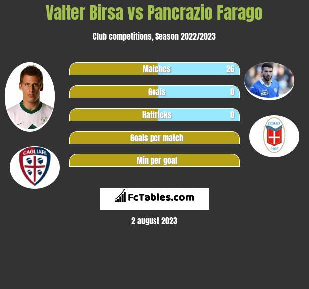 Valter Birsa vs Pancrazio Farago infographic