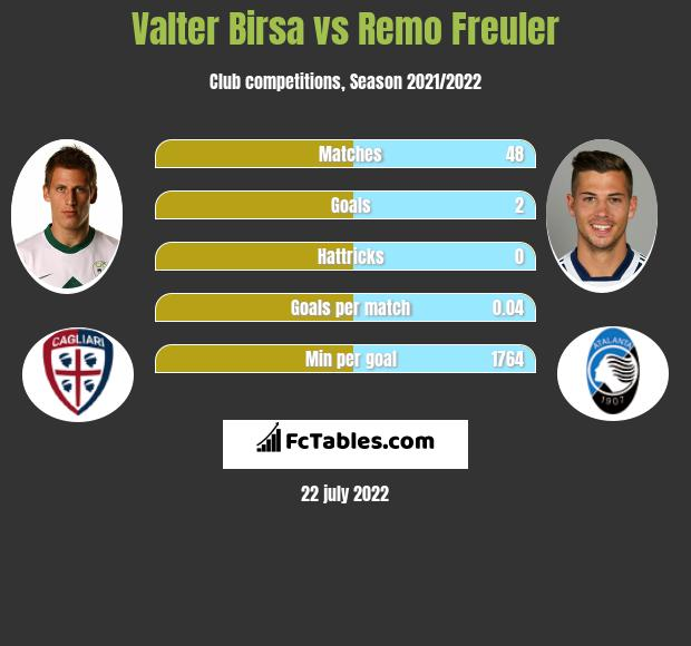 Valter Birsa vs Remo Freuler infographic