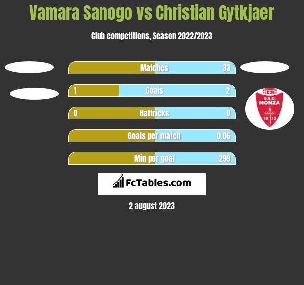 Vamara Sanogo vs Christian Gytkjaer h2h player stats