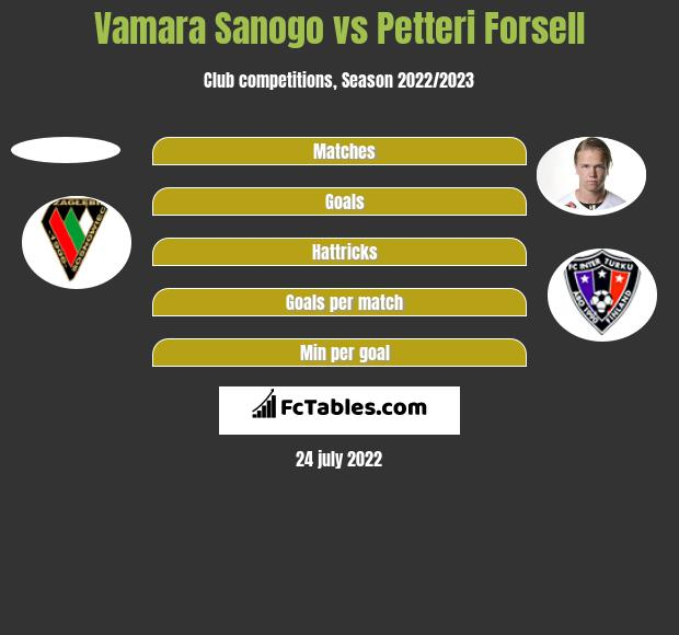 Vamara Sanogo vs Petteri Forsell h2h player stats