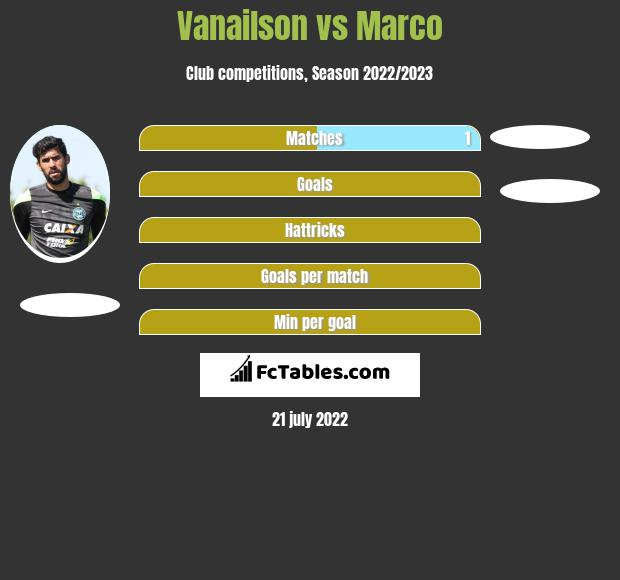Vanailson vs Marco infographic