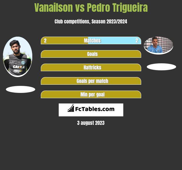 Vanailson vs Pedro Trigueira infographic