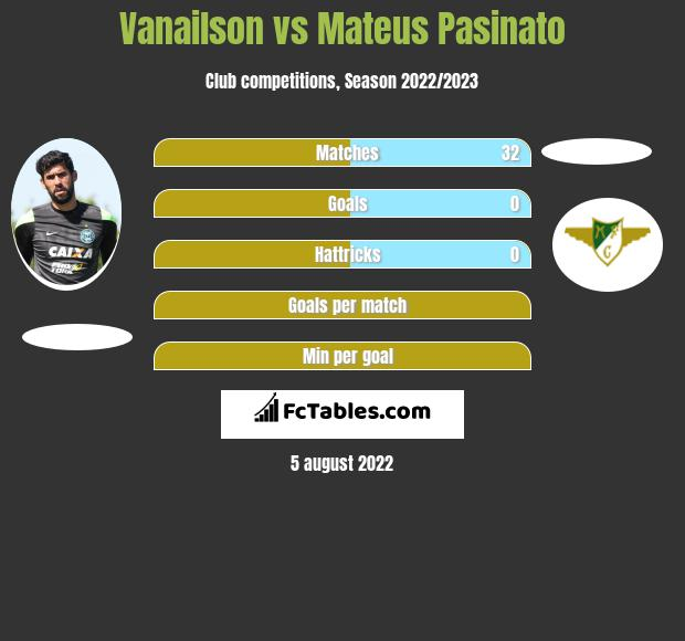 Vanailson infographic statistics for Moreirense