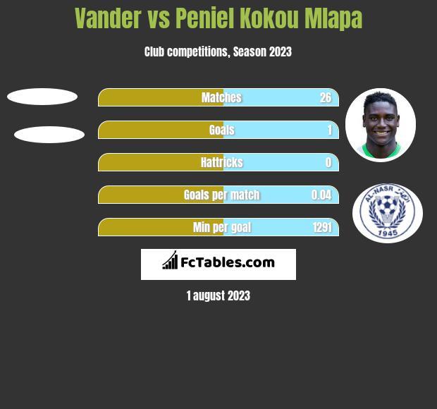 Vander vs Peniel Kokou Mlapa h2h player stats