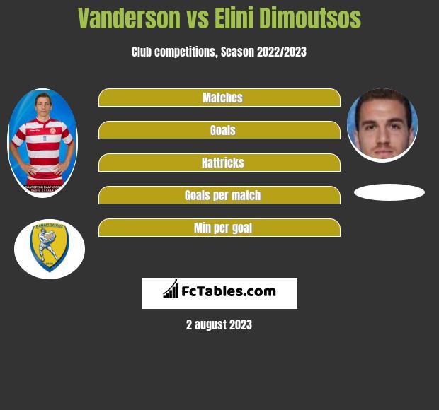 Vanderson vs Elini Dimoutsos infographic