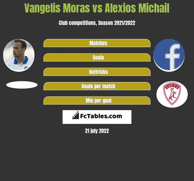 Vangelis Moras vs Alexios Michail infographic