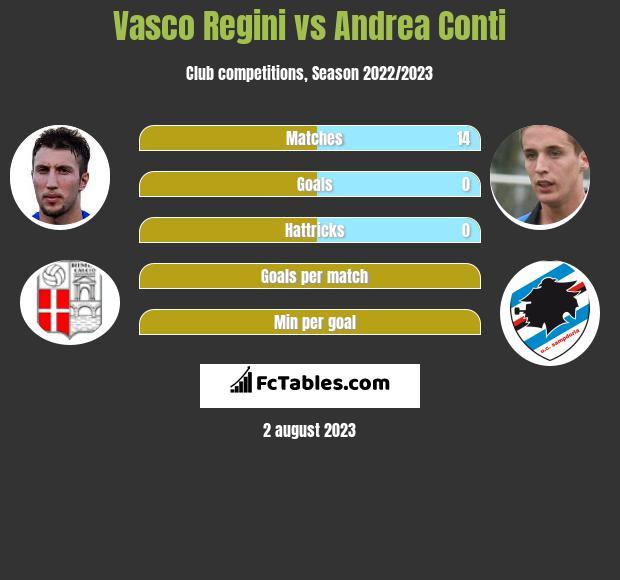 Vasco Regini vs Andrea Conti infographic