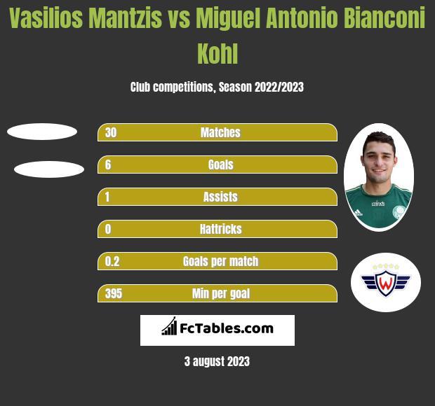 Vasilios Mantzis vs Miguel Antonio Bianconi Kohl h2h player stats