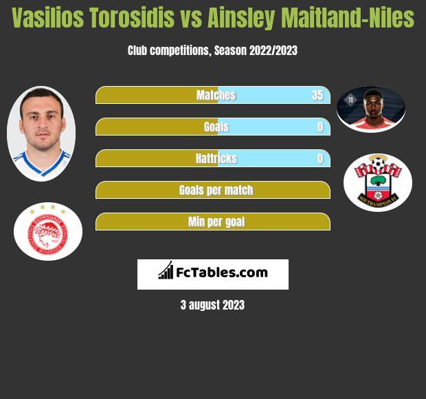 Vasilios Torosidis vs Ainsley Maitland-Niles infographic