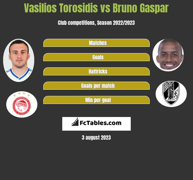 Vasilios Torosidis vs Bruno Gaspar infographic