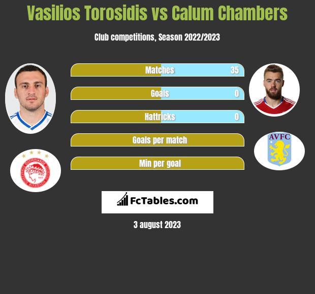 Vasilios Torosidis vs Calum Chambers infographic