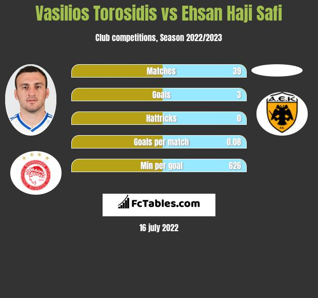 Vasilios Torosidis vs Ehsan Haji Safi infographic