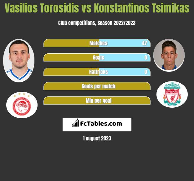 Vasilios Torosidis vs Konstantinos Tsimikas infographic