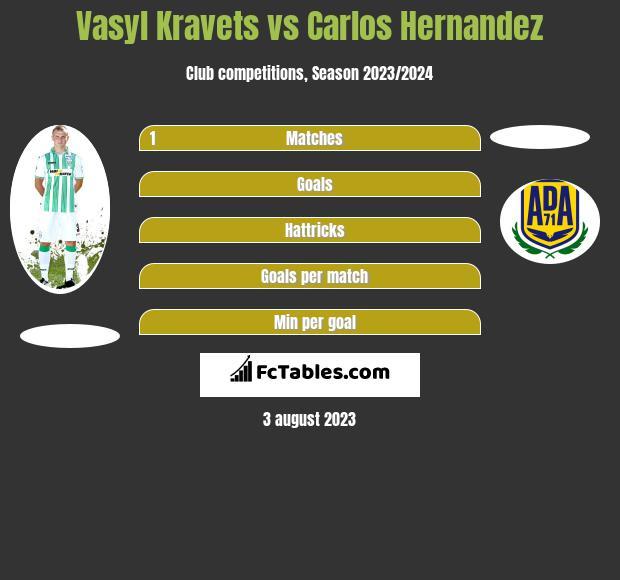 Vasyl Kravets vs Carlos Hernandez infographic