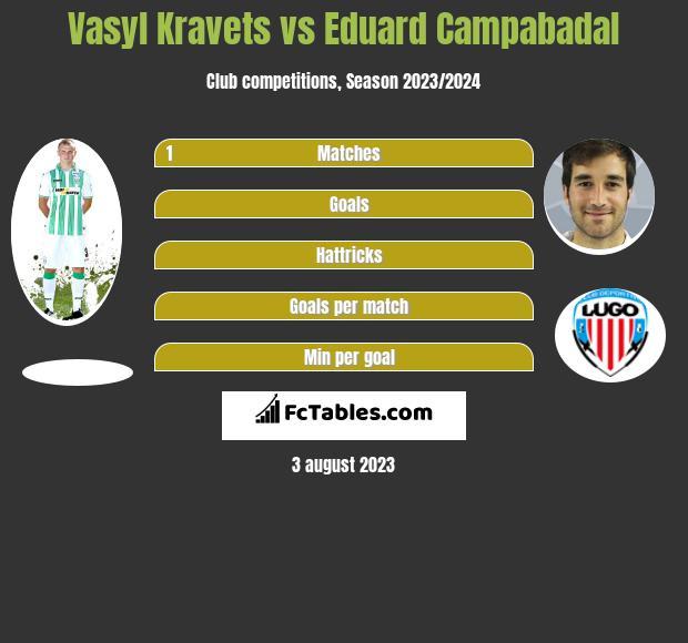 Vasyl Kravets vs Eduard Campabadal infographic