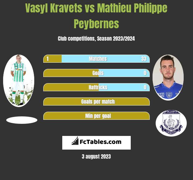Vasyl Kravets vs Mathieu Philippe Peybernes infographic