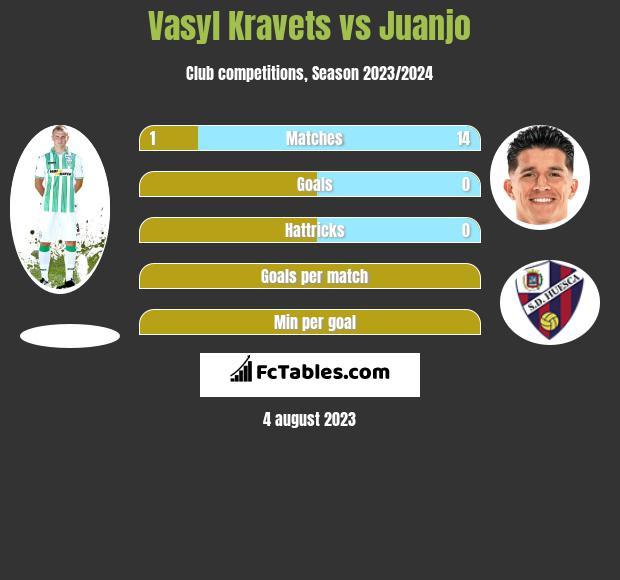Vasyl Kravets vs Juanjo infographic